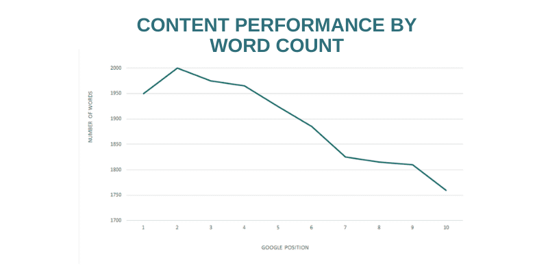 word count affect on seo