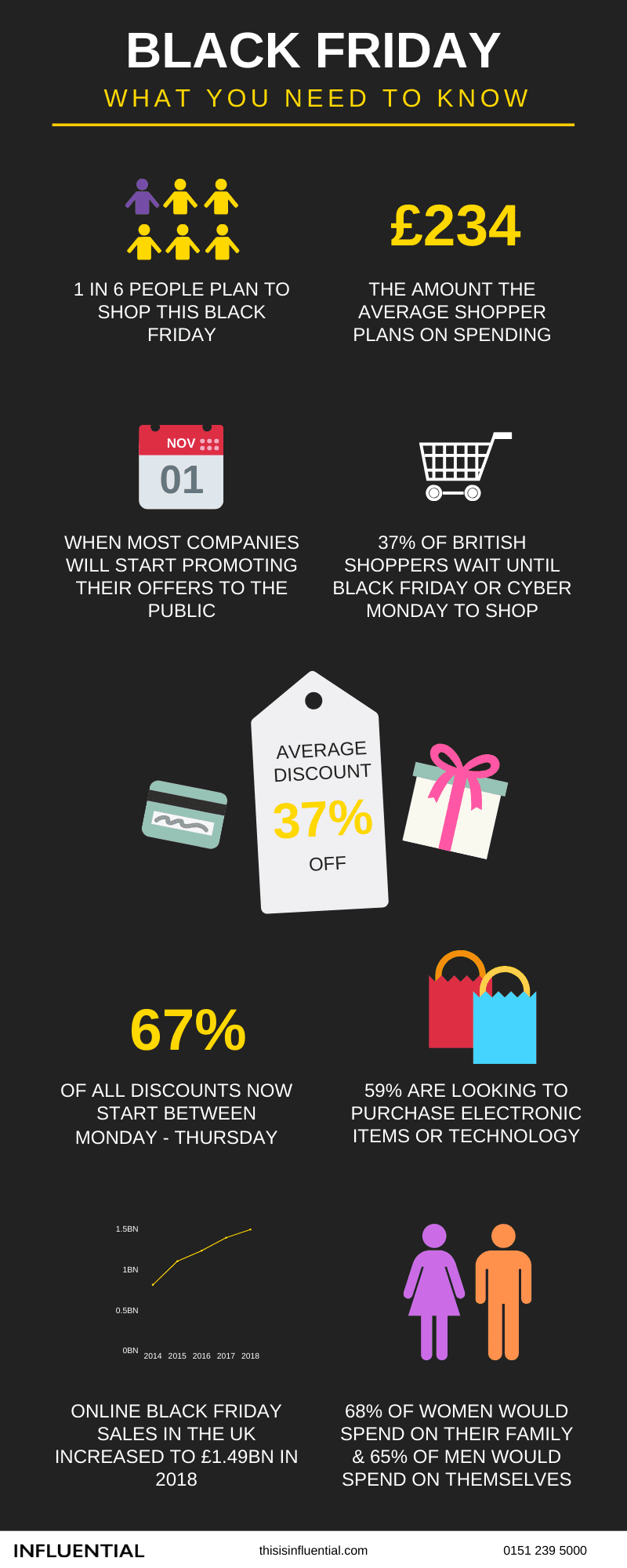 What you need to know about black friday