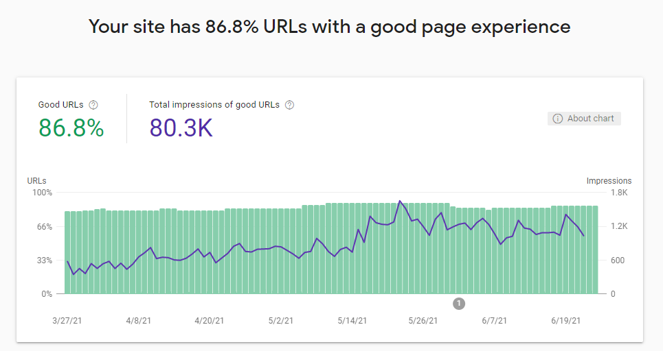 Google Page Experience Chart From Google Search Console