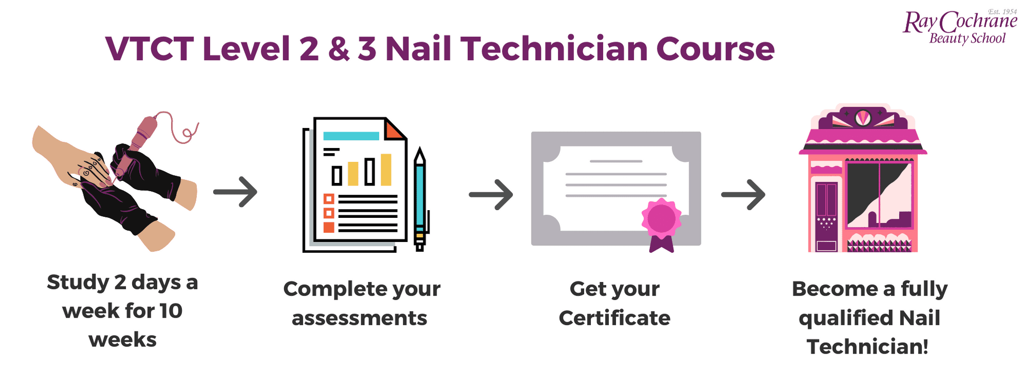 level 2& 3 nail technician qualification process