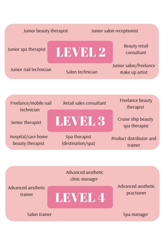 3 Diagrams showing a list of text related to level 2, level 3 and level 4 beauty courses