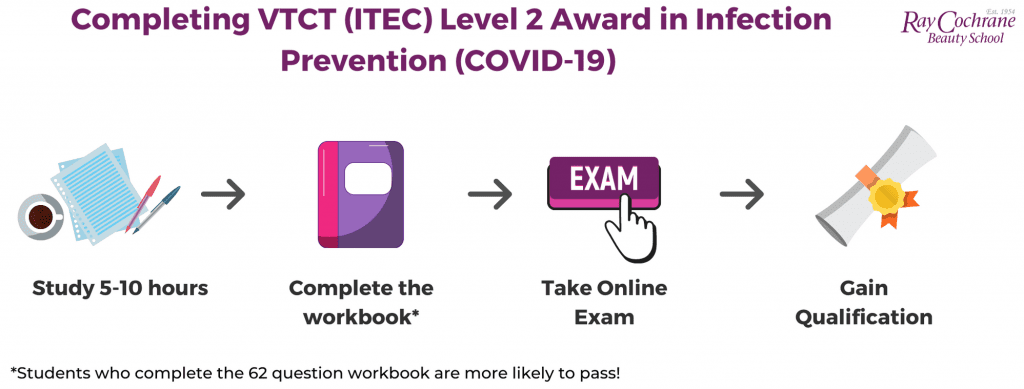 process for completing online covid course