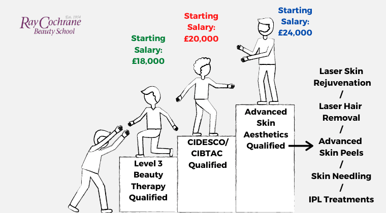 Potential earnings for advanced aesthetician